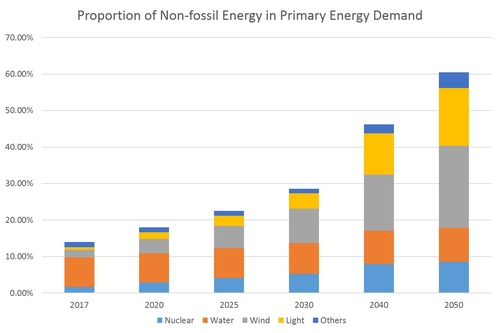 Proportion of Non-fossil Energy in Primary Energy Demand