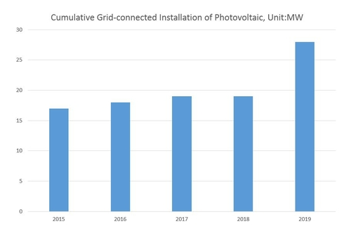 Cumulative Grid-connected Installation of Photovoltaic